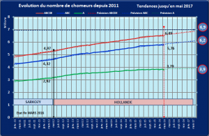160330-EvolutionDepuis2011