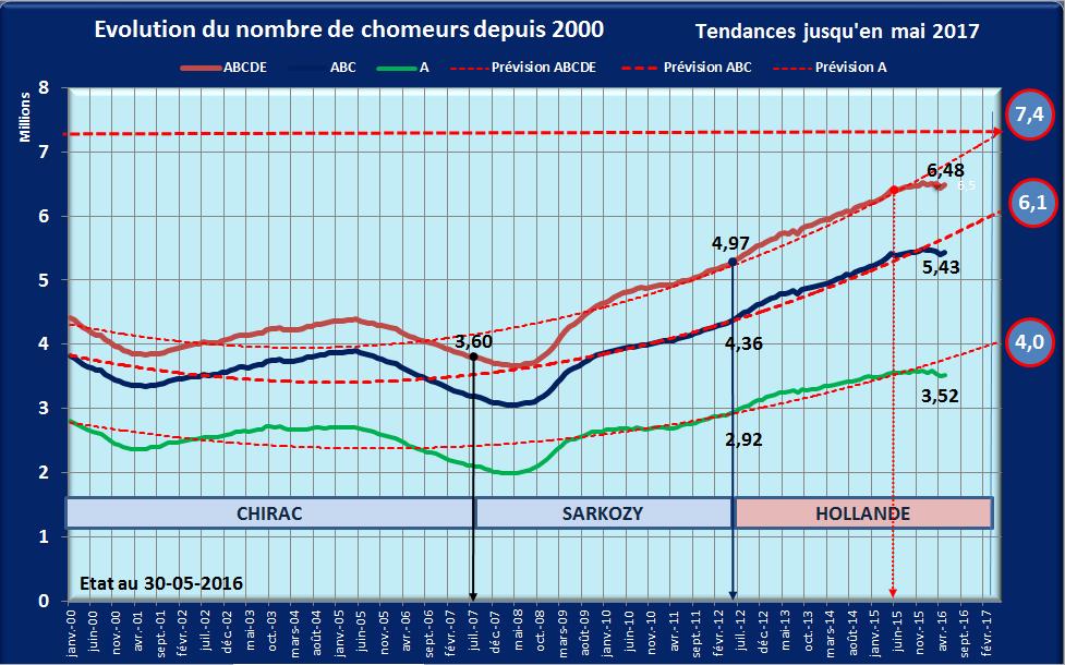 Evolution du chômage de 2000 à 2017