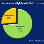 1608 Population éligible ASSEDIC
