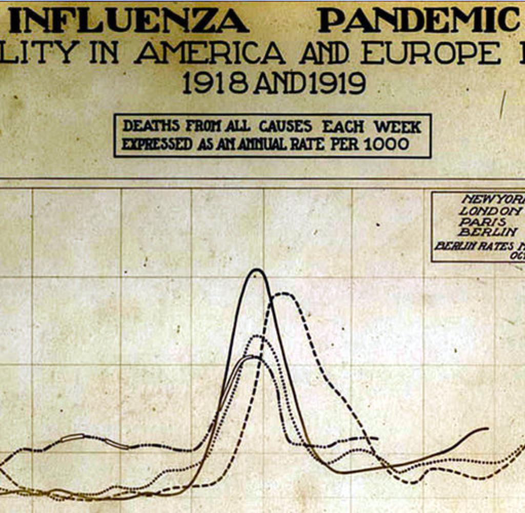 1918-Grippe espagnole