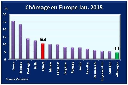 EuropeChomage2015