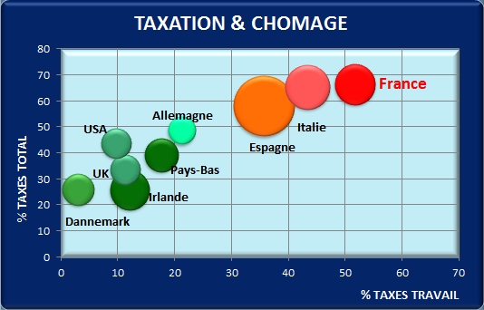TaxationEtChomage