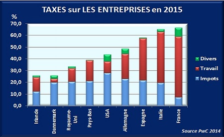 taxesEntreprisesMonde